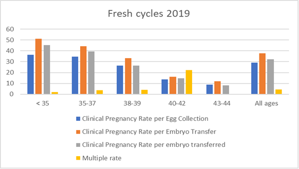 Fertility success rates - King's Fertility Clinic